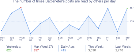 How many times Battleneter's posts are read daily