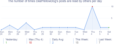 How many times DeafYellowDog's posts are read daily