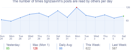 How many times bgnzsavnh's posts are read daily