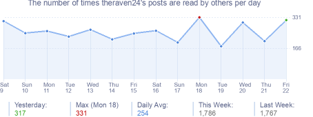 How many times theraven24's posts are read daily