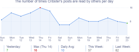 How many times Cribster's posts are read daily