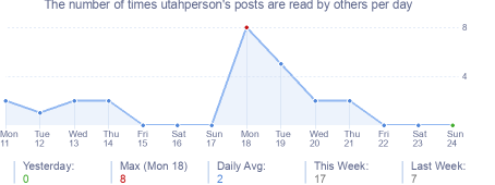 How many times utahperson's posts are read daily