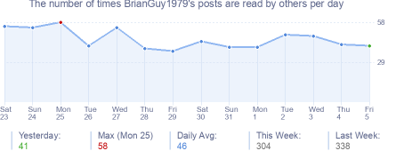 How many times BrianGuy1979's posts are read daily
