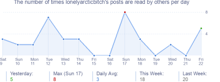 How many times lonelyarcticbitch's posts are read daily