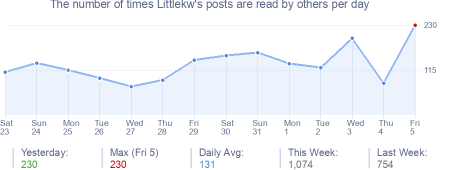 How many times Littlekw's posts are read daily