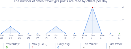 How many times traveltyp's posts are read daily