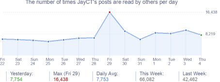 How many times JayCT's posts are read daily