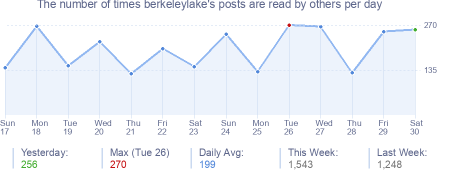 How many times berkeleylake's posts are read daily