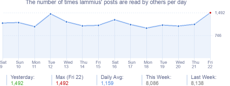 How many times lammius's posts are read daily