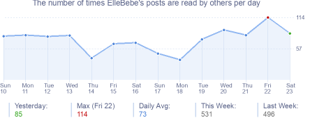 How many times ElleBebe's posts are read daily