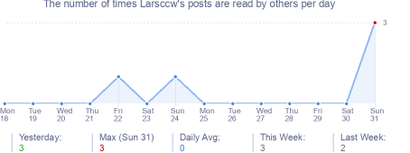 How many times Larsccw's posts are read daily
