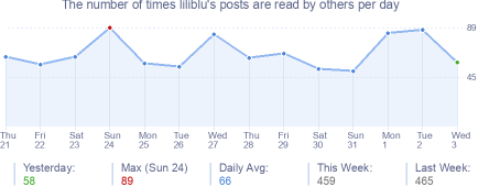 How many times liliblu's posts are read daily