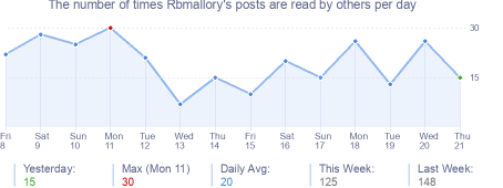 How many times Rbmallory's posts are read daily