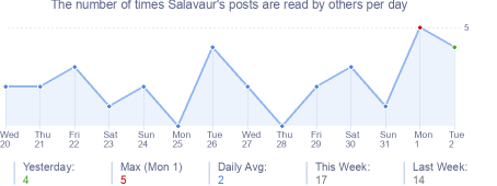 How many times Salavaur's posts are read daily
