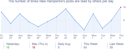 How many times New Hampshire's posts are read daily