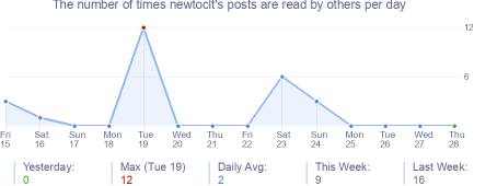 How many times newtoclt's posts are read daily