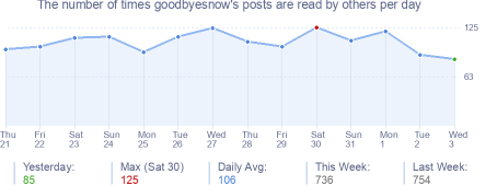 How many times goodbyesnow's posts are read daily
