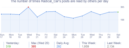 How many times Radical_Car's posts are read daily