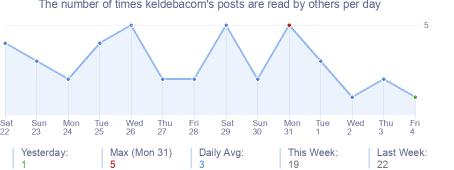 How many times keldebacom's posts are read daily