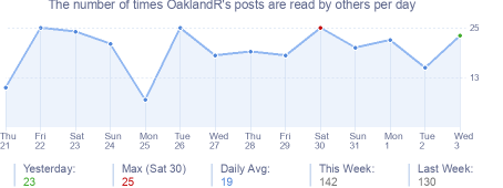 How many times OaklandR's posts are read daily