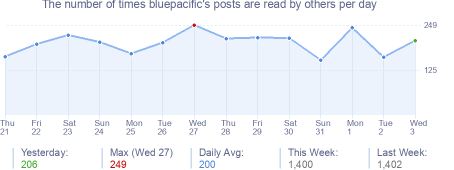 How many times bluepacific's posts are read daily