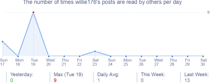 How many times willie176's posts are read daily