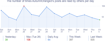 How many times AutumnOrange3's posts are read daily