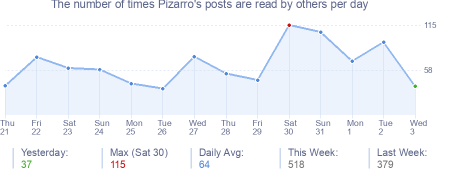 How many times Pizarro's posts are read daily