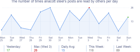 How many times anacott steel's posts are read daily