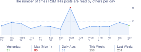 How many times RSMTN's posts are read daily
