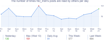 How many times ND_Irish's posts are read daily