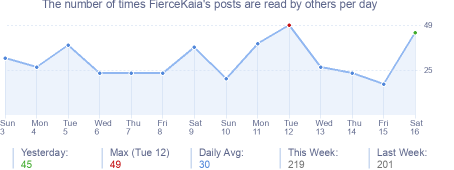 How many times FierceKaia's posts are read daily