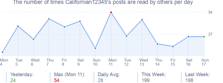 How many times Californian12345's posts are read daily