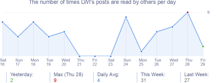 How many times LWI's posts are read daily