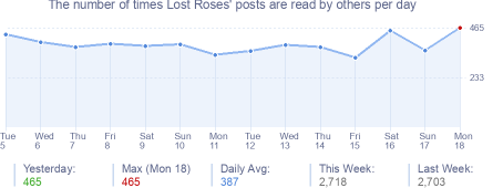 How many times Lost Roses's posts are read daily