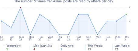 How many times frankurias's posts are read daily