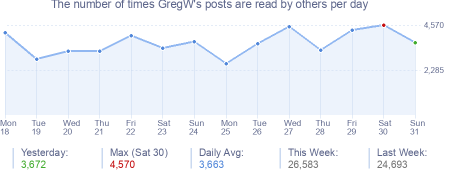 How many times GregW's posts are read daily
