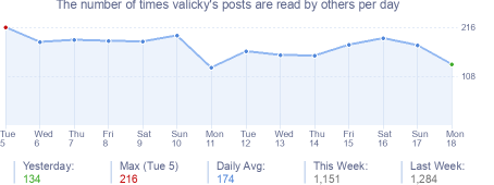How many times valicky's posts are read daily