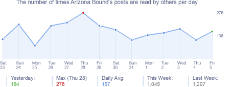 How many times Arizona Bound's posts are read daily