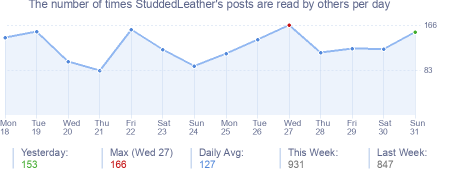 How many times StuddedLeather's posts are read daily