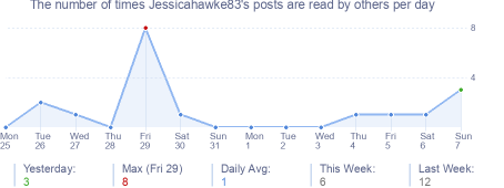 How many times Jessicahawke83's posts are read daily