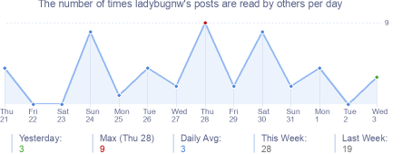 How many times ladybugnw's posts are read daily