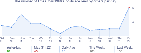 How many times mari1969's posts are read daily