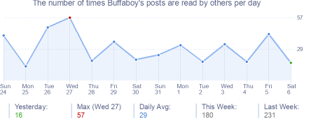 How many times Buffaboy's posts are read daily