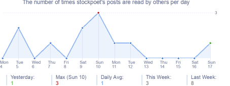 How many times stockpoet's posts are read daily
