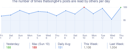 How many times thatsong64's posts are read daily