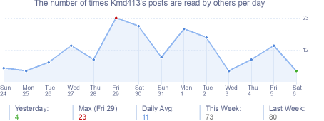 How many times Kmd413's posts are read daily