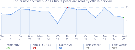 How many times Vic Future's posts are read daily