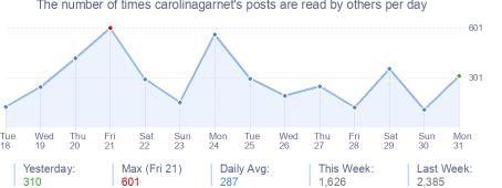 How many times carolinagarnet's posts are read daily