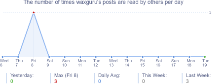 How many times waxguru's posts are read daily